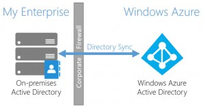 Directory Sync