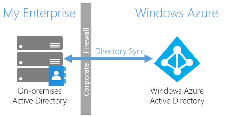 Microsoft Releases Updated version of Azure AD Connect