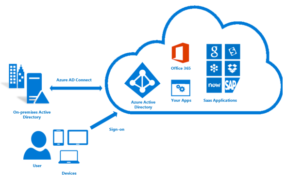 New Azure AD Connect version (1 1 105 0) Released - Peter