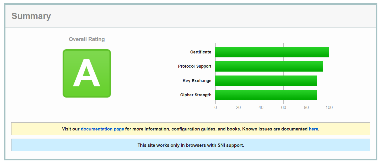 How To Setup Iis For Ssl Perfect Forward Secrecy And Tls 12 Peter